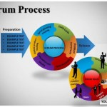 Pros and Cons of Scrum Methodology
