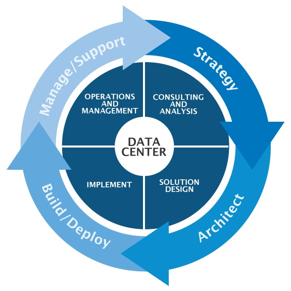 Significance of Data Center Management